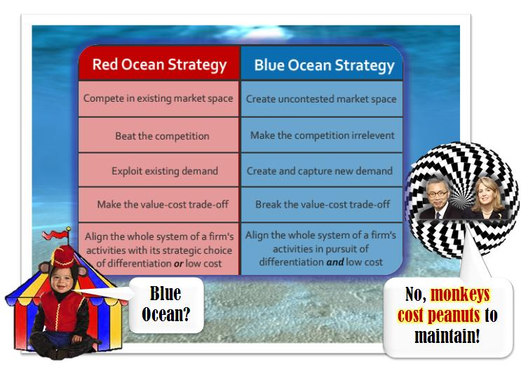 blue ocean strategy criticism How frequently managers contribute to and access customer information archives is a good general measure, although it doesn't reveal much about the.